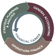 Graphic showing areas covered in MBCI's Finance Careers program