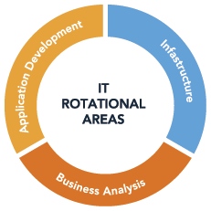 Graphic showing areas covered within MBCI's IT rotational program